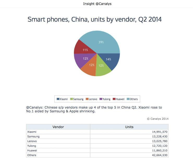 Datos Ventas 2Q China