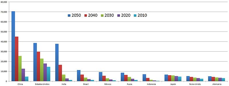 PIB 2050 según Goldman Sachs